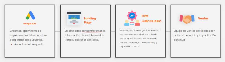 herramienta por etapa del embudo para marketing digital inmobiliario